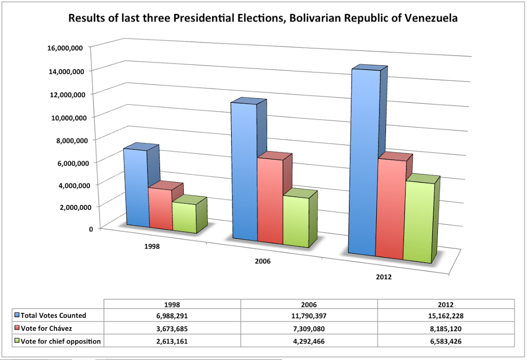 Venezuela – The Americas' Other Presidential Story